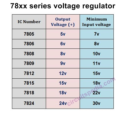minimum 15 v input power is required for regulation of 12v using 7812