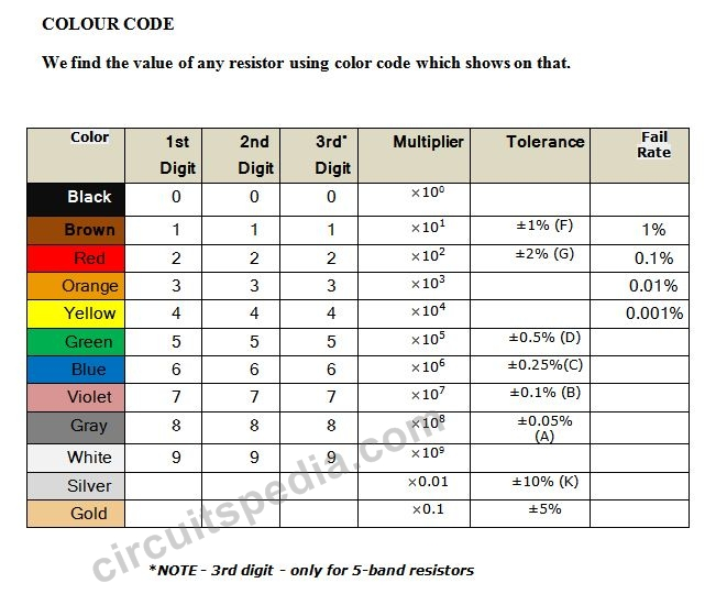 How To Read Colour Code Of Resistor Smd Resistor Code