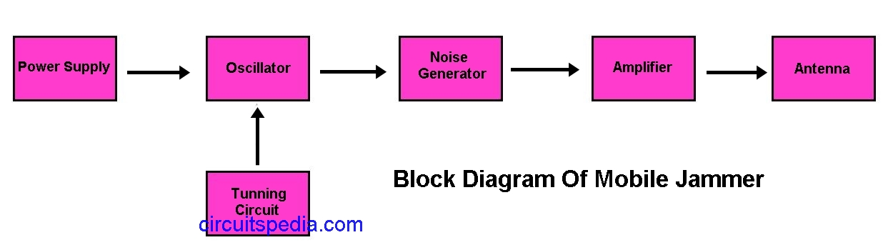 block diagram of mobile jammer  for any jammer circuit, there are 5 main  important circuits  when they are combined together, the output of that  circuit