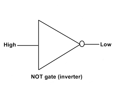what is not gate (inverter)