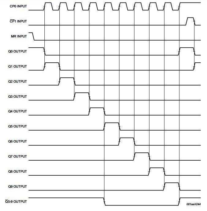 4017 counter timing diagram