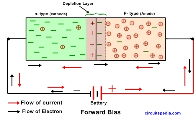 P-N Semiconductor Diode Forward bias