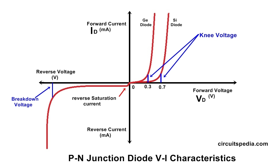 vi characteristics of pn junction diode