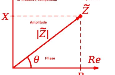 What is Impedance, Impedance vs Resistance
