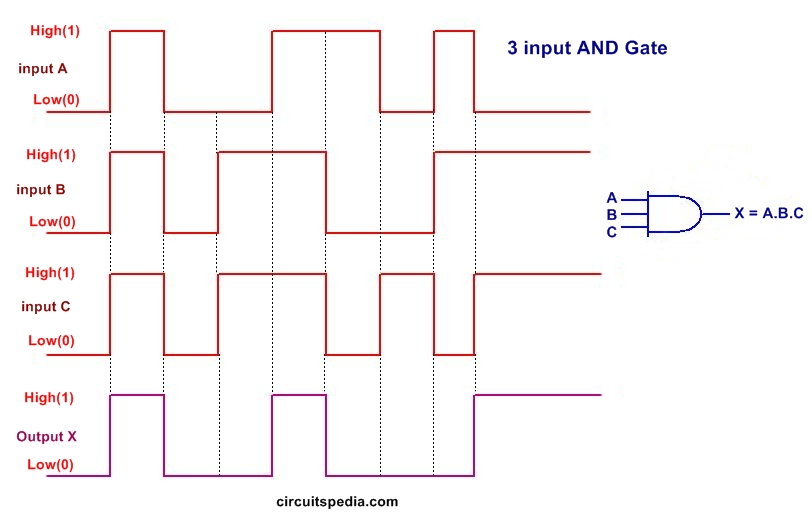 AND gate 3 input pulse