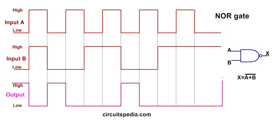 NOR LOGIC GATE PULSE
