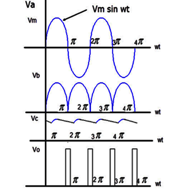 Zero crossing detector waveform