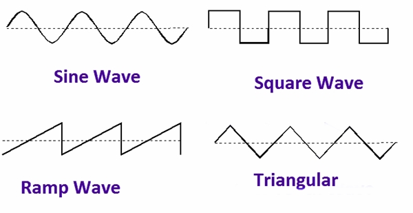 ac current waveforms